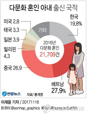 [그래픽] '다문화 결혼' 아내 베트남 출신이 28%, 중국 앞질렀다