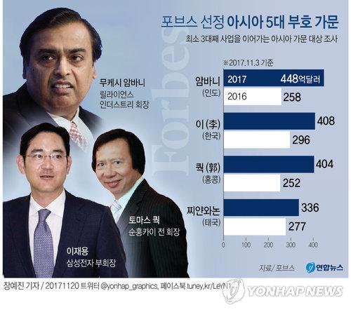 [그래픽] 삼성가, 포브스 선정 '아시아 최고 갑부 패밀리' 2위