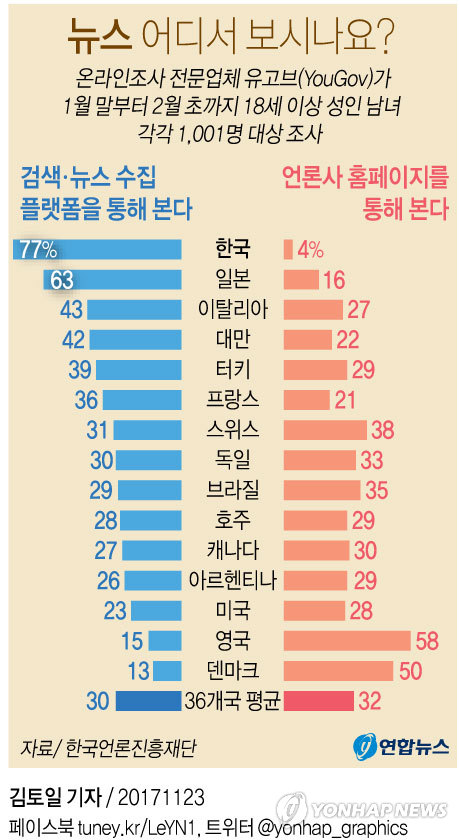 [그래픽] 포털을 통해 뉴스를 보는 비율.