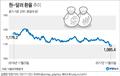 [그래픽] 원-달러 환율 연중 최저치 경신
