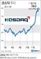 [그래픽] 코스닥 796.80 마감…연고점 경신