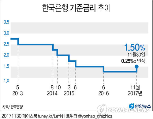 [그래픽] 한은, 6년 5개월 만에 기준금리 0.25%p 인상
