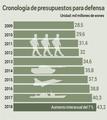Cronología de presupuestos para defensa