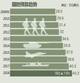 国防预算趋势