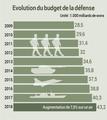 Evolution du budget de la défense