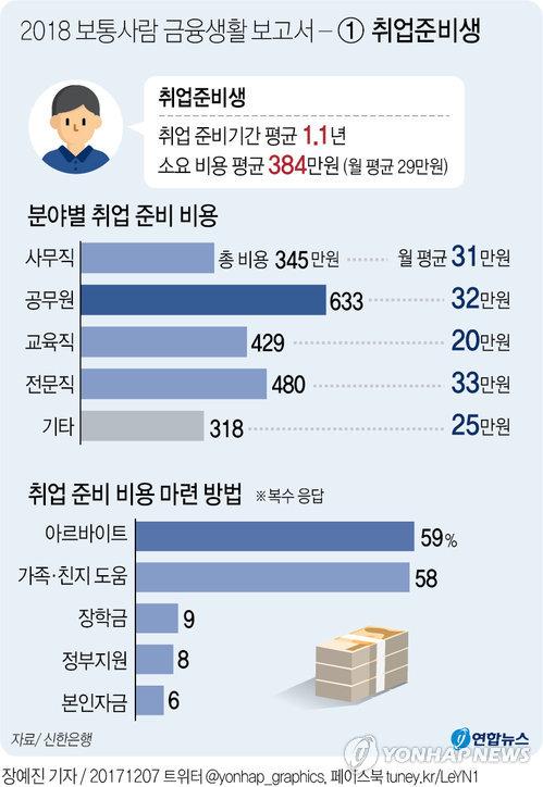 [그래픽] 2018 보통사람 금융생활 보고서 - ① 취업준비생