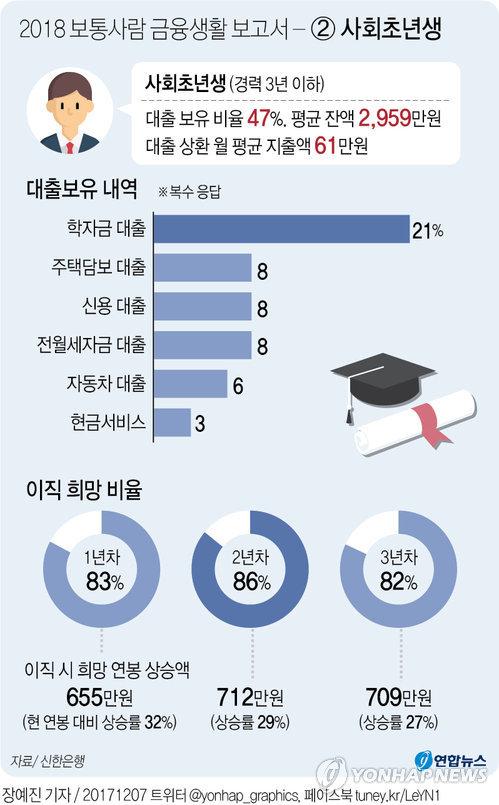 [그래픽] 2018 보통사람 금융생활 보고서 - ② 사회초년생