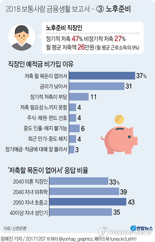 [그래픽] 2018 보통사람 금융생활 보고서 - ③ 노후준비