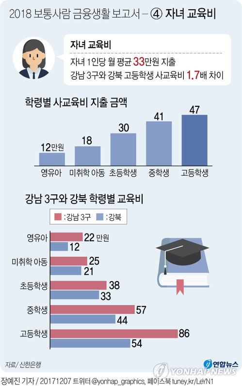 [그래픽] 2018 보통사람 금융생활 보고서 - ④ 자녀 교육비
