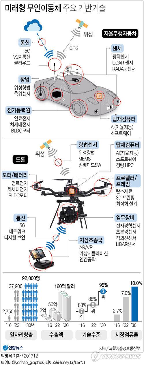 [그래픽] 미래형 무인이동체 주요 기반기술