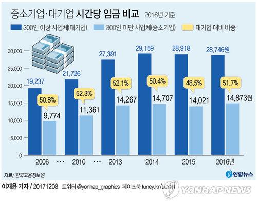[그래픽] 중소기업 시간당 임금 대기업의 '절반'