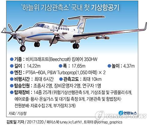 [그래픽] 국내 첫 기상항공기 도입
