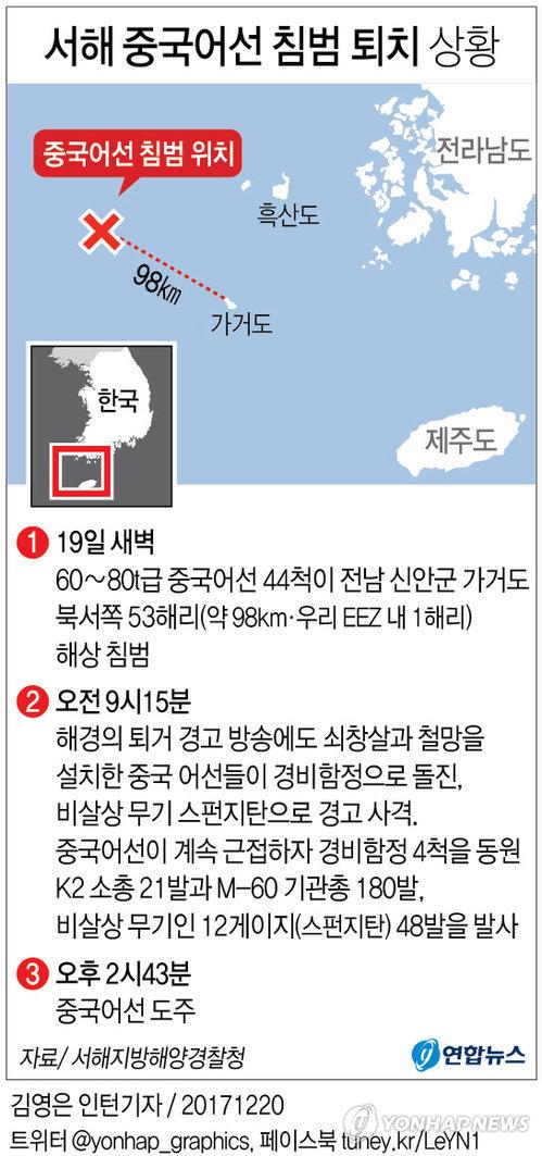 [그래픽] 중국 어선 서해 침범 상황