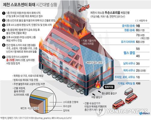 [그래픽] 제천 스포츠센터 화재 시간대별 상황(종합)