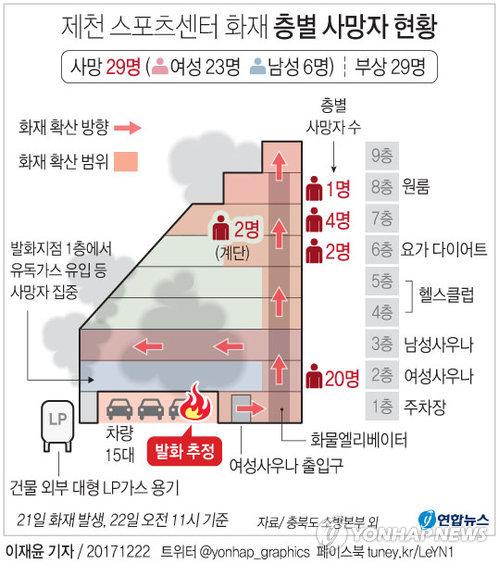 [그래픽] 제천 화재 사망자 2층 여성사우나 집중(종합2)