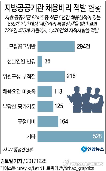 [그래픽] 지방공공기관 채용비리 적발 현황