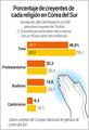 Porcentaje de creyentes de cada región en Corea del Sur