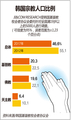 韩国宗教人口比例