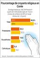 Pourcentage de croyants religieux en Corée