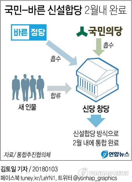 [그래픽] 국민-바른 신설합당 2월내 완료