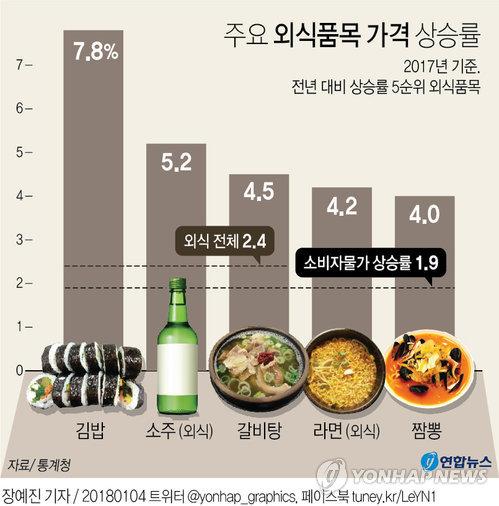 [그래픽] 김밥·소주·라면…작년 서민 외식물가 급등