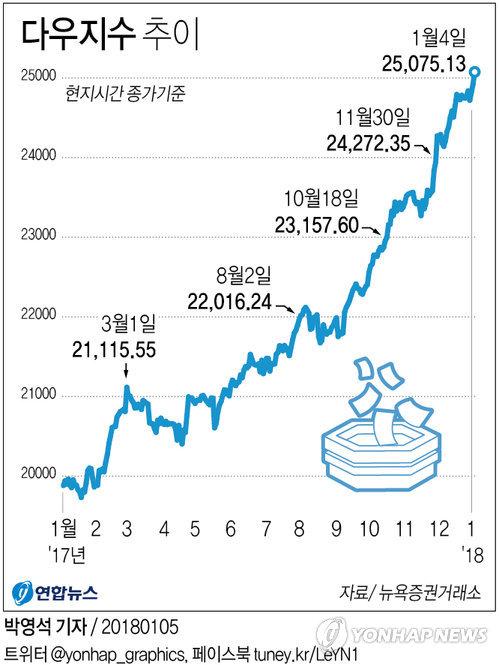 뉴욕증시 3대 지수 사상 최고…다우 첫 25,000선 돌파 마감   ::: 미주 중앙일보 - The Biggest Nationwide Korean-American Newspaper :::