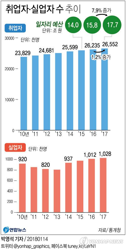 [그래픽] 취업자·실업자 수 추이