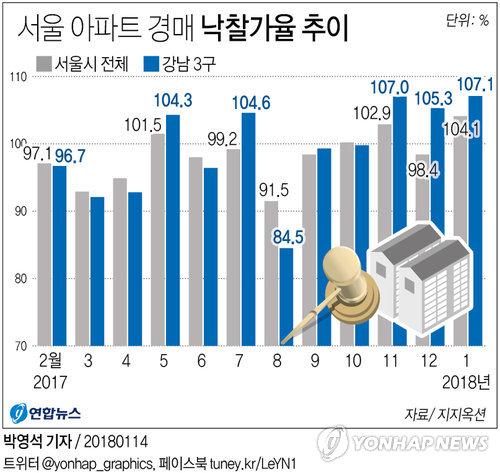 [그래픽] 서울 아파트 경매 낙찰가율 추이