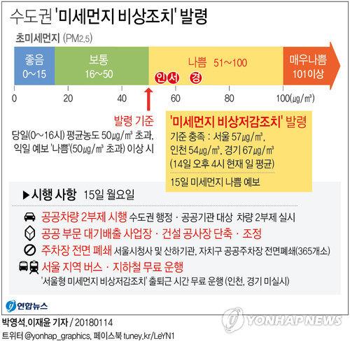 [그래픽] 수도권 '미세먼지 비상조치' 발령