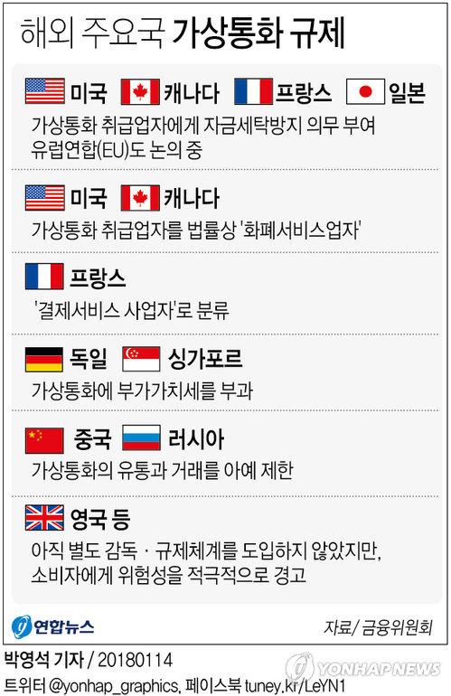 [그래픽] 해외 주요국 가상통화 규제
