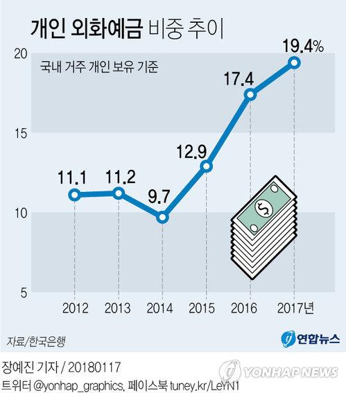 [그래픽] 개인 외화예금 비중 역대 최고