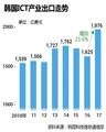 韩国ICT产业出口走势