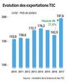 Record des exportations TIC