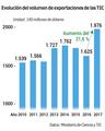Evolución del volumen de exportaciones de las TIC