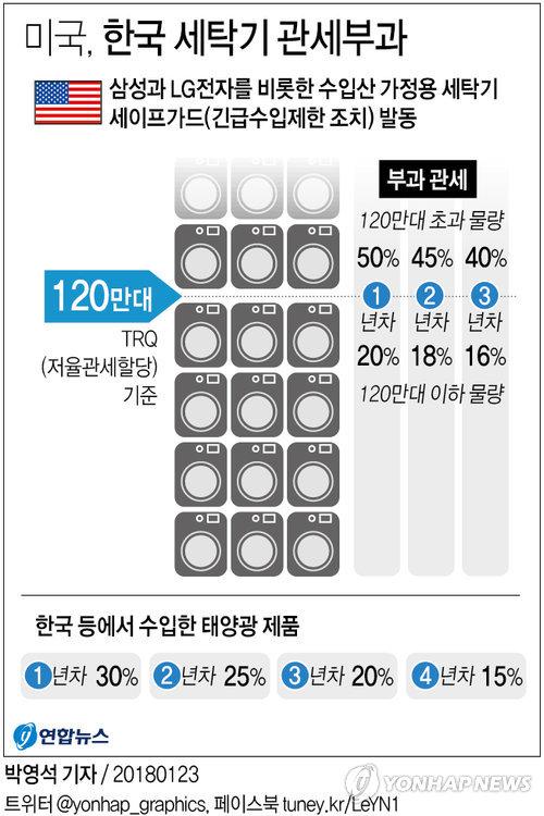[그래픽] 미국, 한국 세탁기·태양광패널에 관세 부과