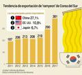 Tendencia de exportación de 'ramyeon' de Corea del Sur