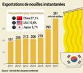 Nouveau record des exportations de nouilles instantanées coréennes