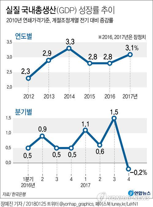 [그래픽] 작년 한국 경제성장률 3.1%로 도약