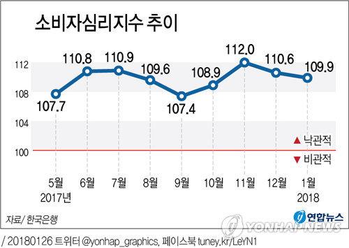 [그래픽] 유가 상승·환율 하락에 소비자심리 2개월 연속 하락