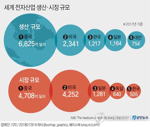 [그래픽] 한국 전자산업 세계 위상은?