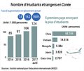 Nombre d'étudians étrangers en Corée