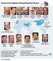 Key government delegates to PyeongChang Winter Olympics