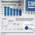 GM Korea's performance