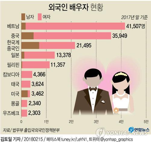 [그래픽] 외국인 배우자 현황