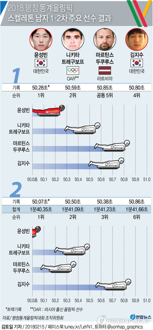 [그래픽] 윤성빈 1·2차 연속 트랙신기록 압도적 선두