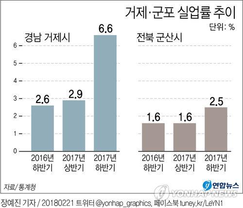 [그래픽] 조선업 타격에 거제 실업률 전국 최고