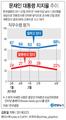 [그래픽] 문 대통령 국정지지도 68%…설 전보다 5% 상승[갤럽]
