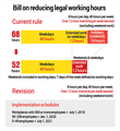 Bill on reducing legal working hours