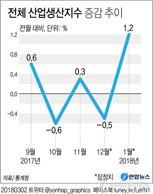 [그래픽] 1월 전체산업생산 1.2% 증가