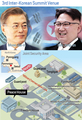 3rd Inter-Korean Summit Venue